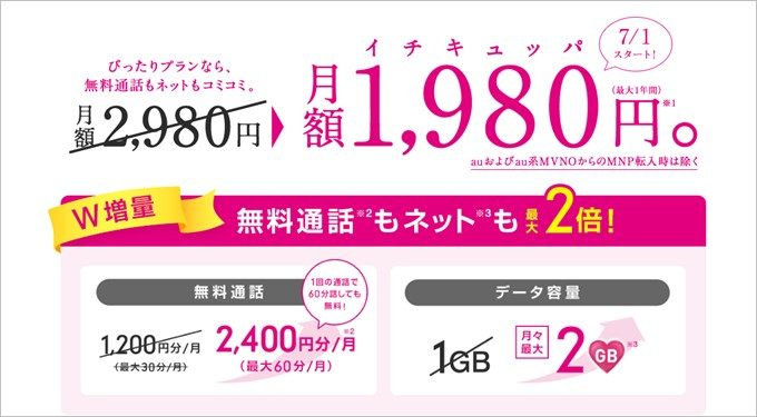 UQモバイルの1980円プラン