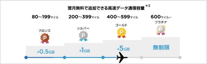 パケットマイレージでは貯まるマイルにより獲得できるデータ量が変動する