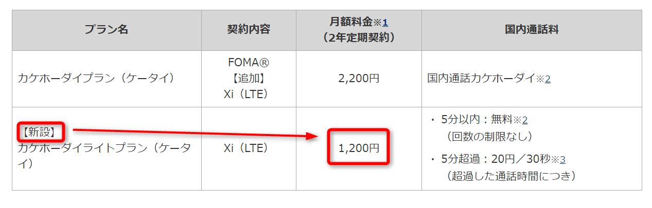 新設されたケータイ向けカケホプランはなんと1,200円!