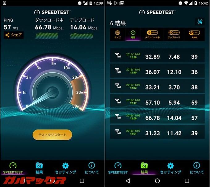 LINEモバイルでは昼の時間帯でも通信速度が30Mbpsを越していた