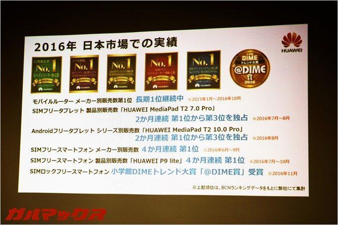 ファーウェイは日本でも数々の実績を残している。特にSIMフリースマートフォン販売数は異例の4ヶ月第一位を誇る程の人気メーカー。