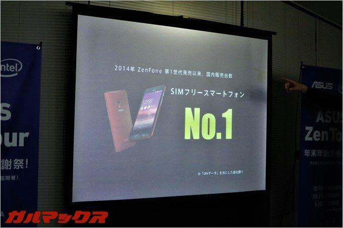 2014年のZenFoneシリーズ販売以降、SIMフリースマートフォン国内販売台数で常に首位を走り続ける大人気シリーズ。