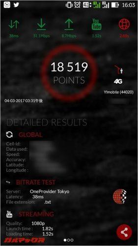 [4Gmark]で測定したワイモバイルのスコアは18519点。