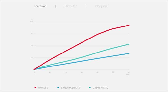 他社のフラッグシップ機とOnePlus 5の充電性能を比較して利点をアピール