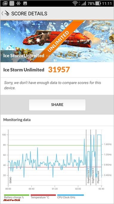 ZenFone ARの3DMarkのIce Storm Unlimitedはスコア31957点。