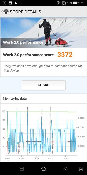 ZenFone Max Plus (M1)のPCMark for Androidスコアは3372でした