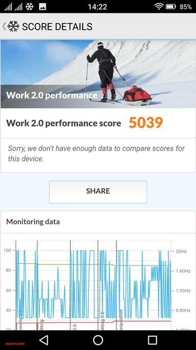 FREETEL REI 2 DualのPCMark for Androidは5039点でした