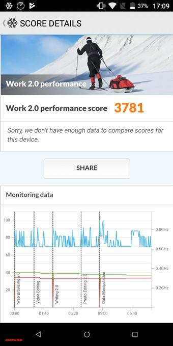 gooスマホ「g08」のPCMark for Androidスコアは3781点でした!