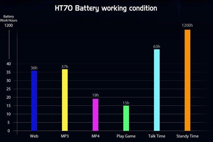 HOMTOM HT70は大容量な10000mAhバッテリーを搭載しているので非常に長い時間の駆動が可能です。