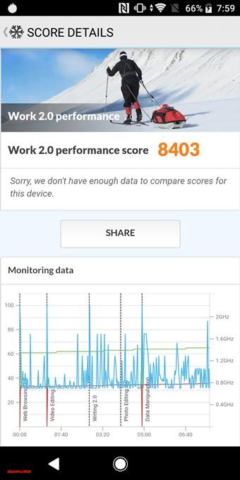 Xperia XZ2のスコアは8403でした!