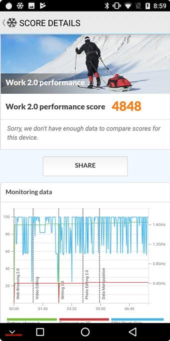 KOOLNEE K1 TrioのPCMark for Androidスコアは4848点でした。