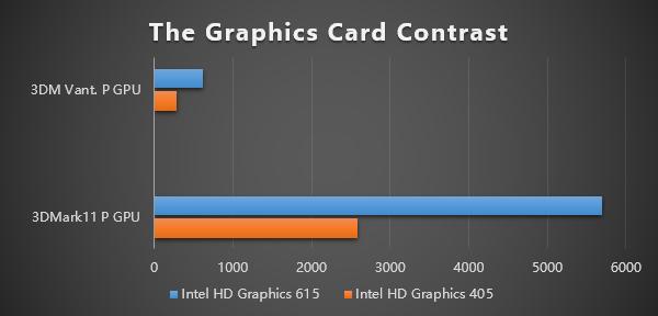 GPD WIN 2はHDグラフィックス615を搭載しているので前モデルよりもゲーム性能が飛躍的に向上しています。
