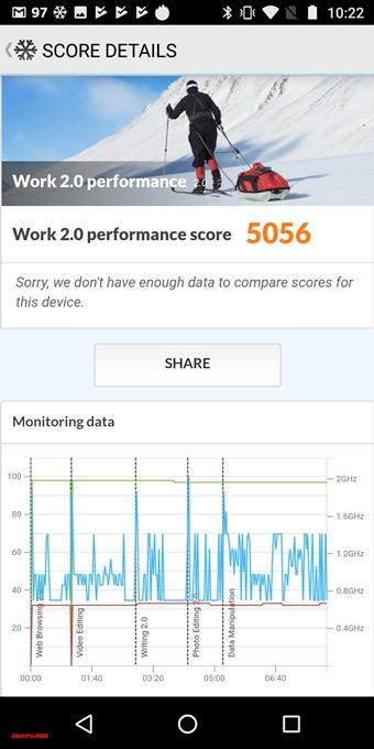 PCMark for Androidで端末性能をチェックしている方は以下をどうぞ!moto g6 PLUSのスコアは5056点でした!