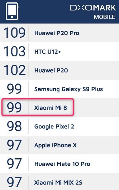 DXOMARK MOBILEのランキングでXiaomi Mi 8は世界5位となっています。