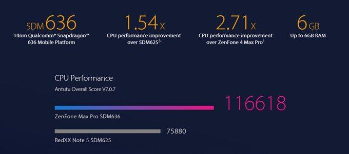 ASUS Zenfone Max Pro (M1)は現行世代のミドルハイスペックSoCであるSnapdragon 636を搭載