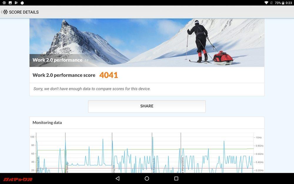 CHUWI Hi9 ProのPCMark for Androidのスコアは4041点でした!