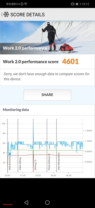 Huawei nova 3iのスコアは4601点でした!