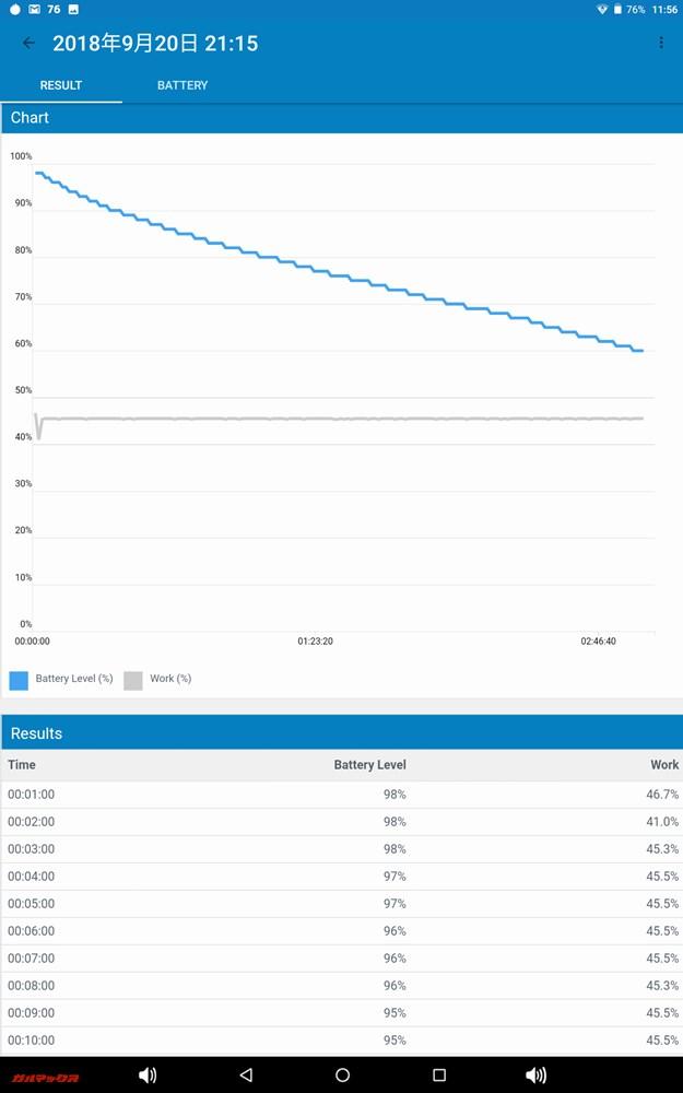 Geekbench 4 バッテリーベンチマークの測定中のグラフ