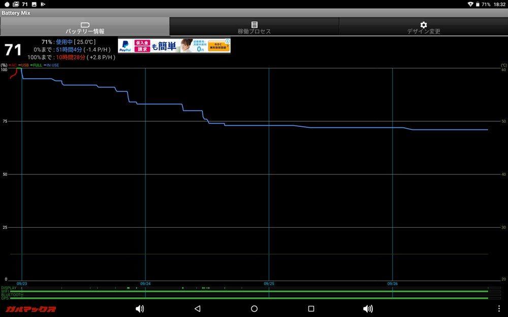 Battery Mixでのグラフでは階段状に減っていっているのがわかります