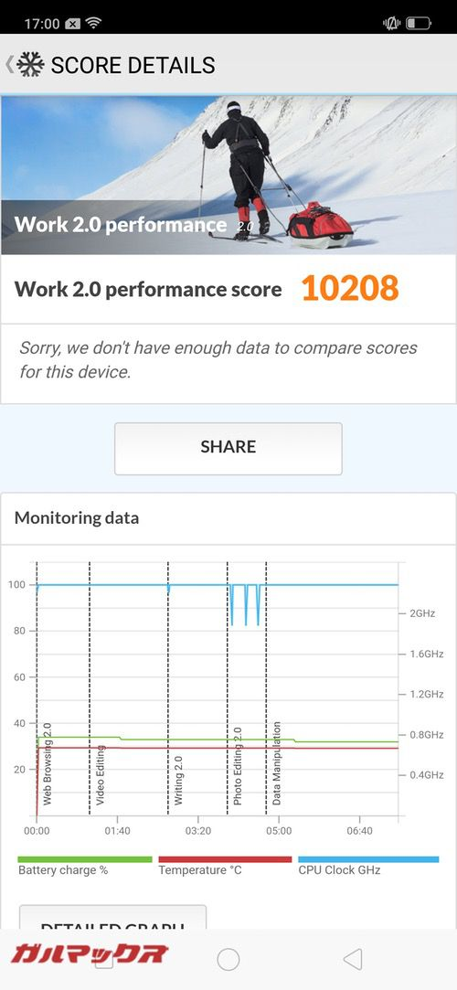 PCMark for Androidのスコアは10208点でした!