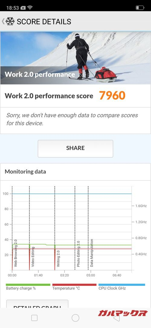 PCMark for Androidのスコアは7960点でした!