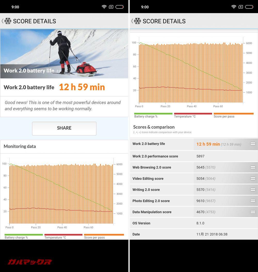 Xiaomi redmi note 6 Proのバッテリー持ちは12時間59分でした