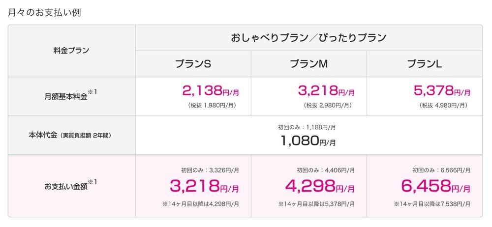 UQmobileで端末購入すると端末代金込みで3218円〜
