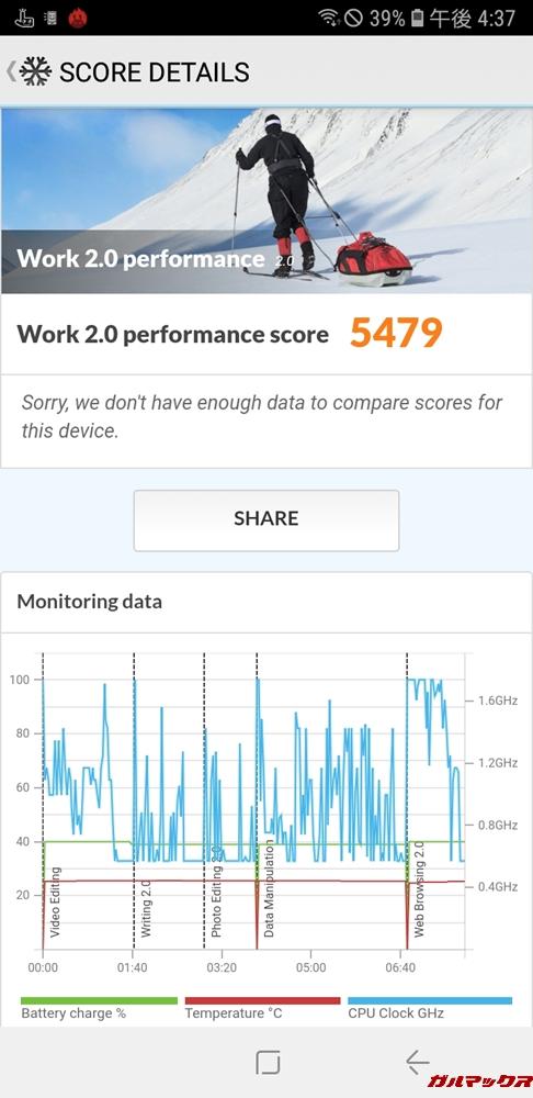 Galaxy Feel2(SC-02L)の実機PCMark for Androidのスコアは5479点でした!