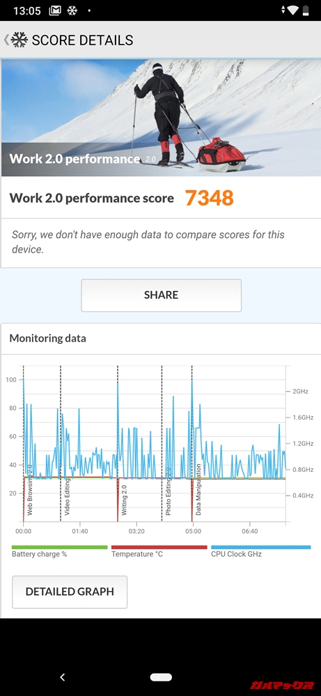 Android One X5の実機Geekbench 4スコアはシングルコア性能が1897点、マルチコア性能が6319点でした!