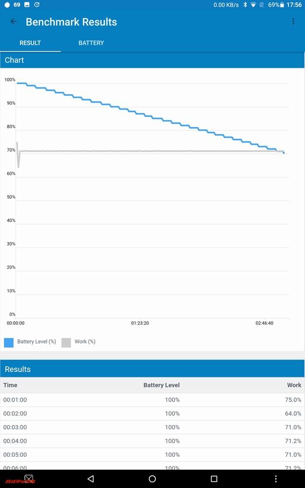 Geekbench 4 バッテリーベンチマーク測定中のグラフ