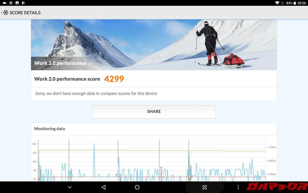 ALLDOCUBE M5Xの実機PCMark for Androidスコアは4299点でした!