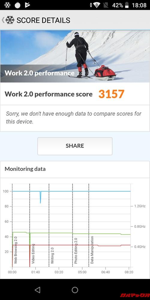 Wiko Tommy3 Plusの実機PCMark forAndroidスコアは3157点でした!
