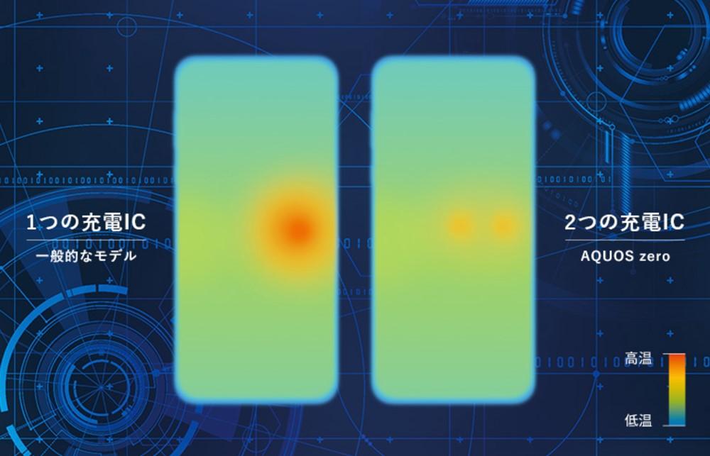 AQUOS zeroはパラレル充電で充電しながらのゲームでも発熱が非常に少ないです。