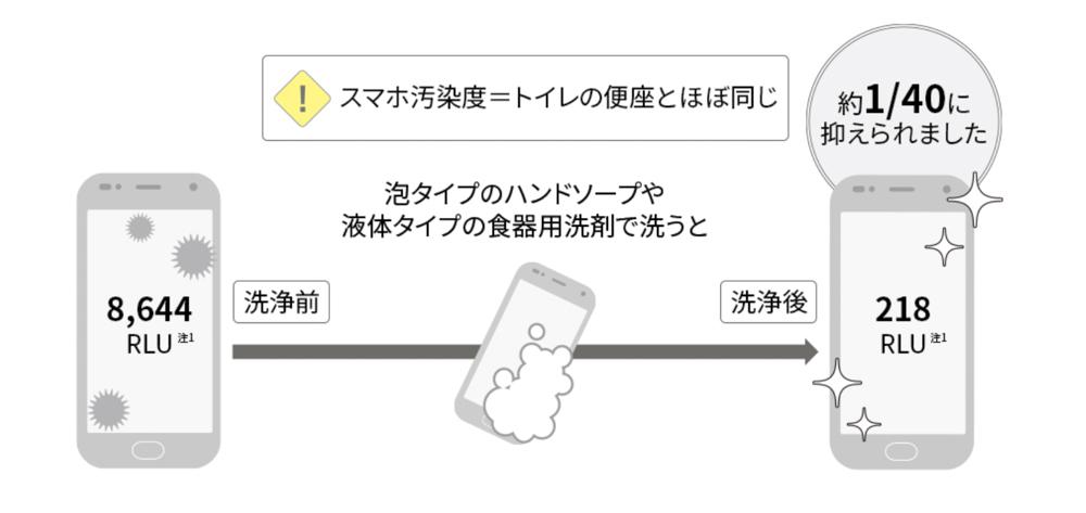 らくらくスマートフォン me F-01Lはハンドソープで丸洗い可能。