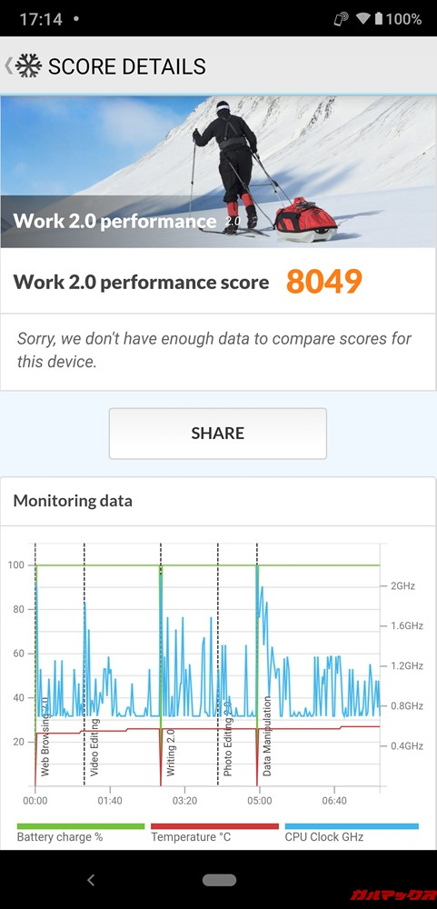 AQUOS zeroの実機PCMark for Androidのスコアは8049点でした!