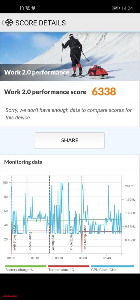 Huawei nova 4のPCMark for Androidでスコアは6338点でした。