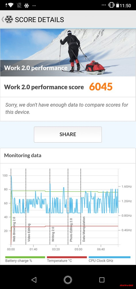 ZenFone Max Pro (M2)のPCMark for Androidはスコアは6045点でした。