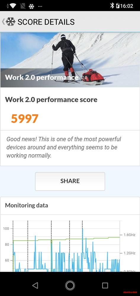 ZenFone Max (M2)のPCMark for Androidスコアは5997点でした。