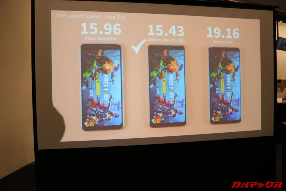 ZenFone Max M2シリーズは絶対的な性能がワンランク上がっているので快適性もグッと向上しています。