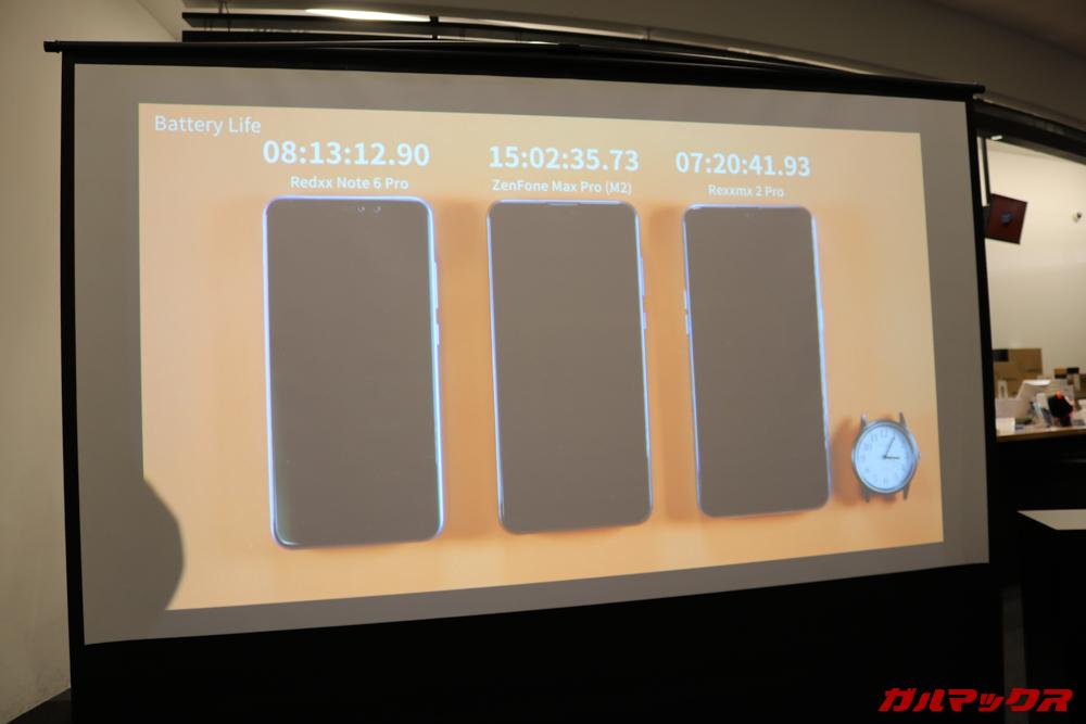 ZenFone Max M2シリーズは大容量バッテリーの恩恵として長時間の駆動時間を実現。