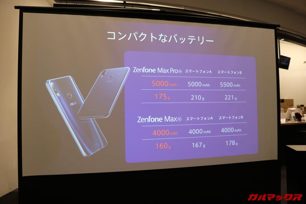 ZenFone Max M2シリーズは大容量バッテリーを搭載しながらも非常に軽量な設計となっています。