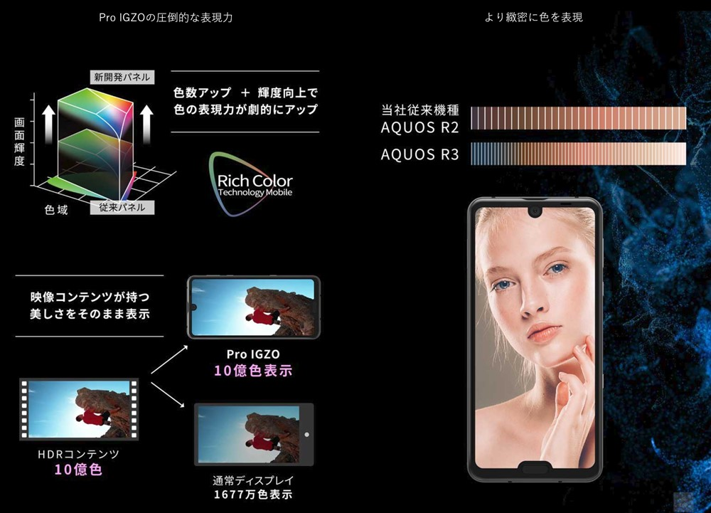 AQUOS R3はPro IGZOディスプレイを搭載