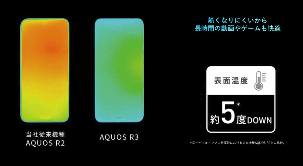 AQUOS R3は冷却性能が向上した。