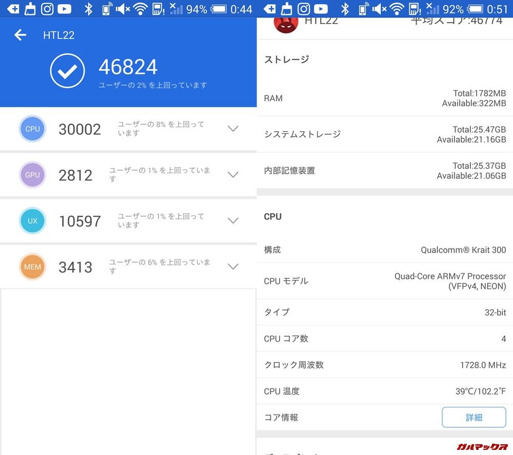 HTC J One(Android 4.4.2)実機AnTuTuベンチマークスコアは総合が46824点、3D性能が2812点。