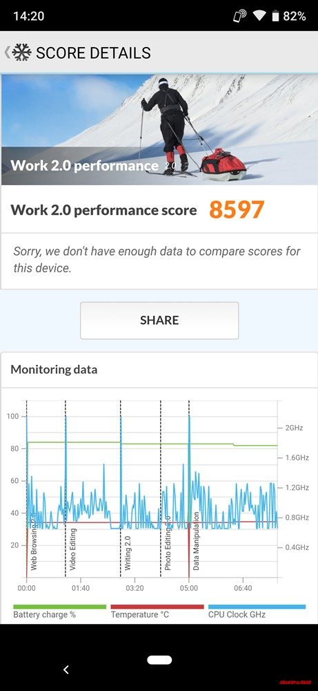 AQUOS R3の実機PCMark for Androidスコアは8597点!