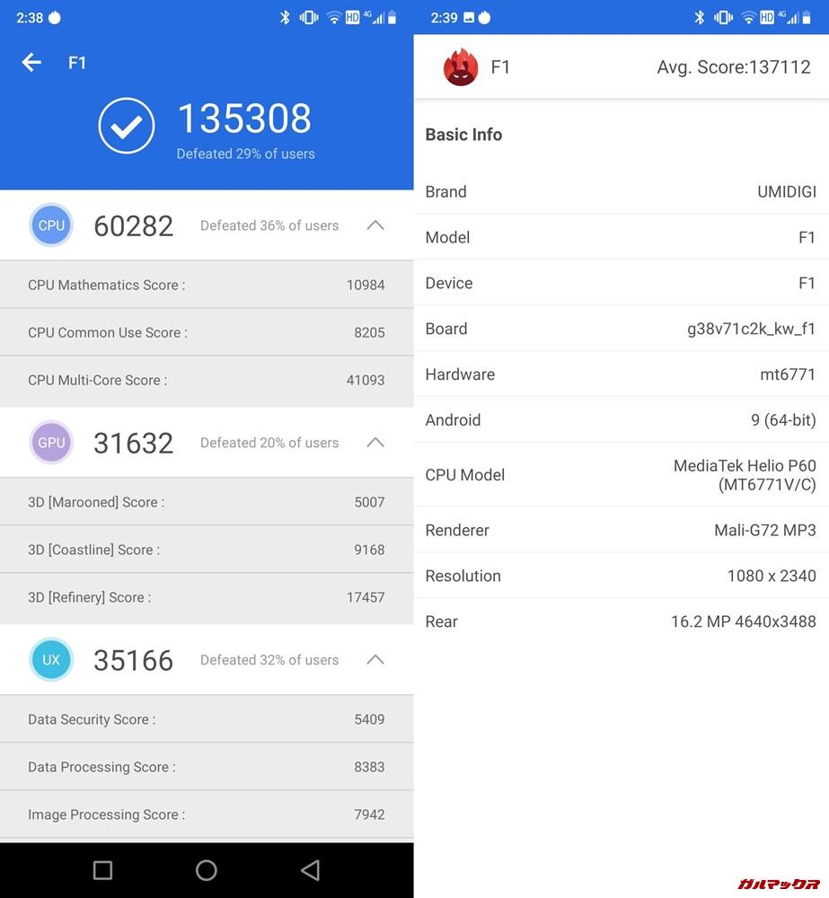 UMIDIGI F1(Android 9)実機AnTuTuベンチマークスコアは総合が135308点、3D性能が31632点。