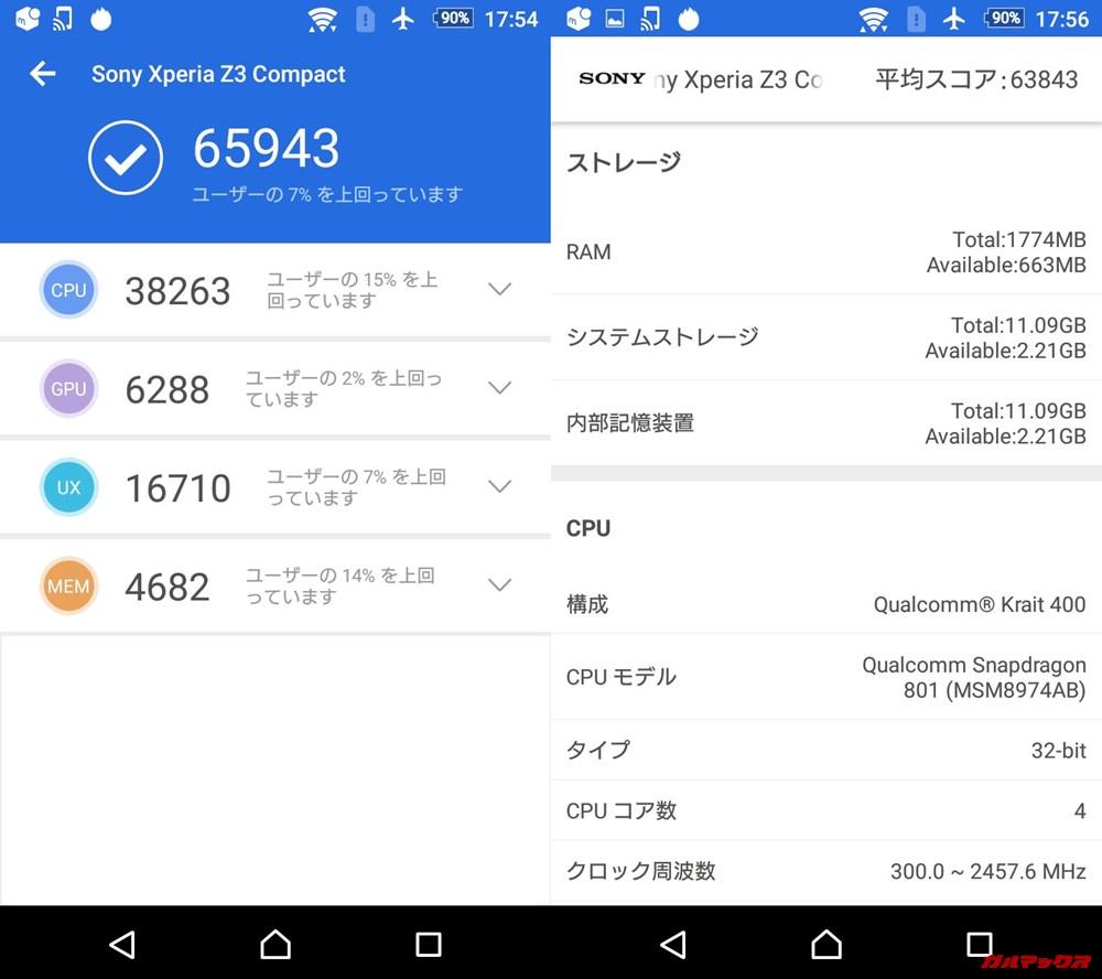 Xperia Z3 Compact(Android 6)実機AnTuTuベンチマークスコアは総合が65943点、3D性能が6288点。