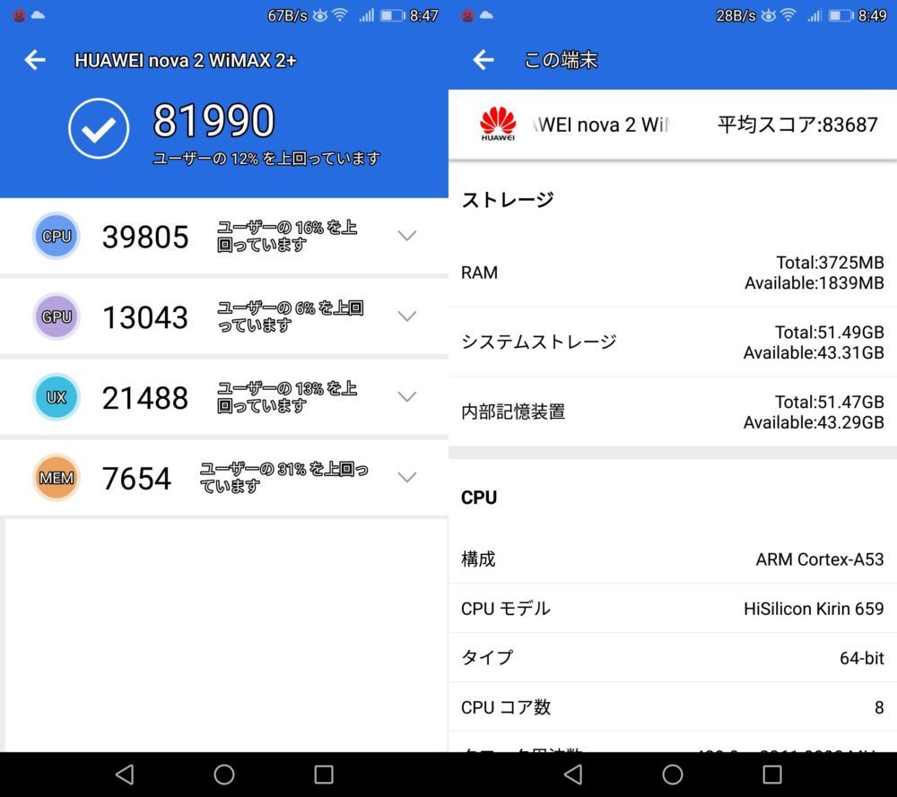 HUAWEI nova 2(Android 7)実機AnTuTuベンチマークスコアは総合が81990点、3D性能が13043点。
