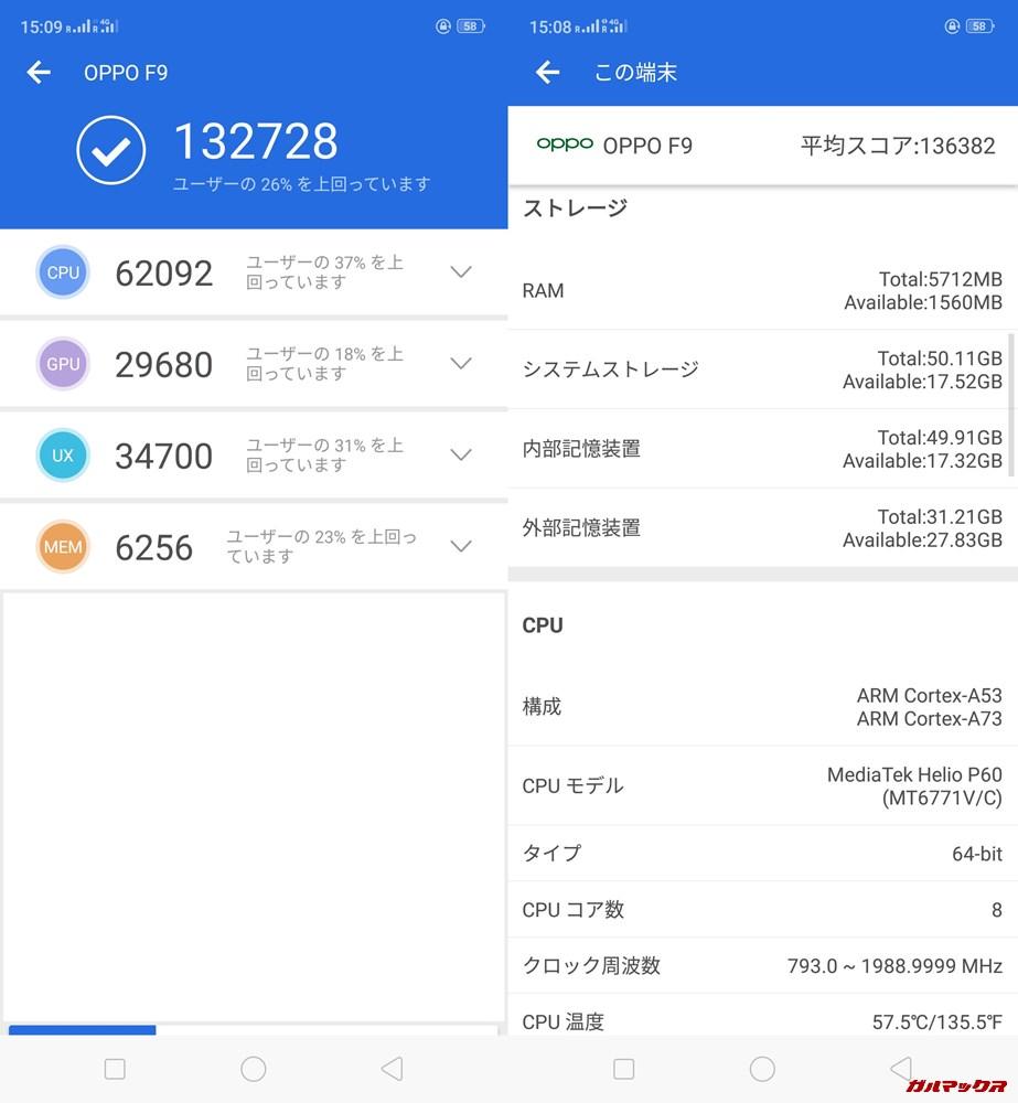 Oppo F9(Android 8.1)実機AnTuTuベンチマークスコアは総合が132728点、3D性能が29680点。