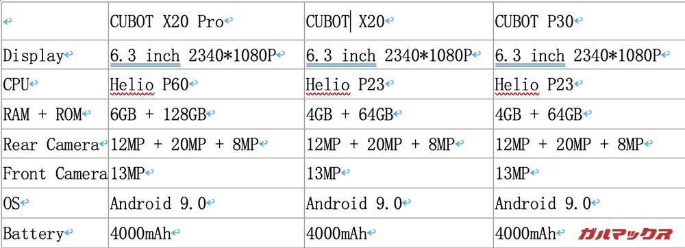 CUBOT X20 Pro,X20,P30スペック表